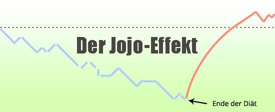 Der Jojo-Effekt