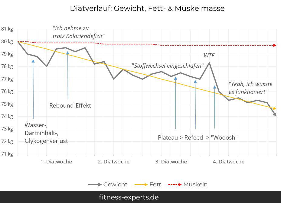 Gewichtsverlust Diäten ohne Rebound