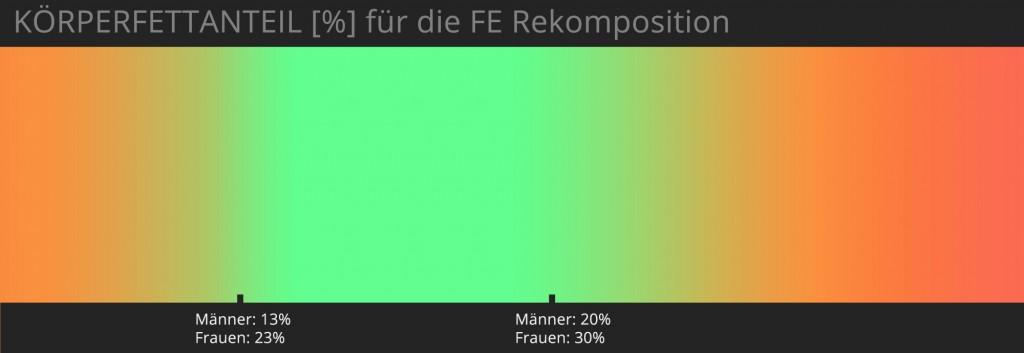 KFA-Spektrum bzgl. Eignung für FER